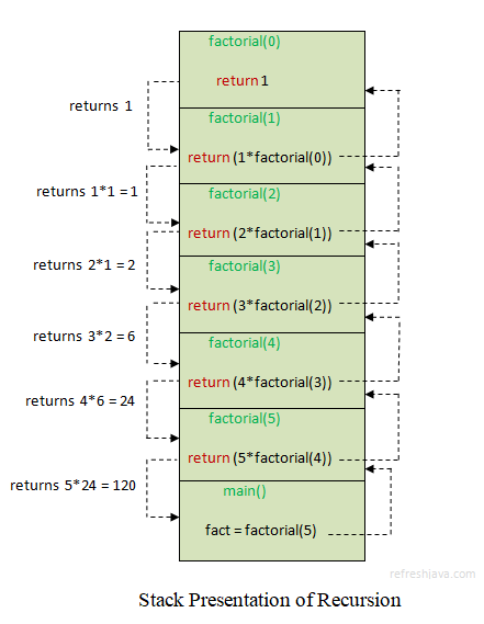 java method recursion