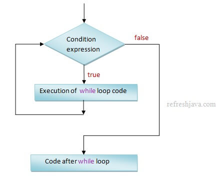 Java while and do while loop - while loop in detail