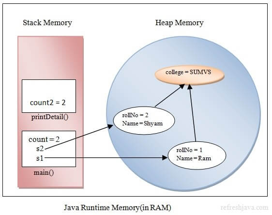 variable types and their memory